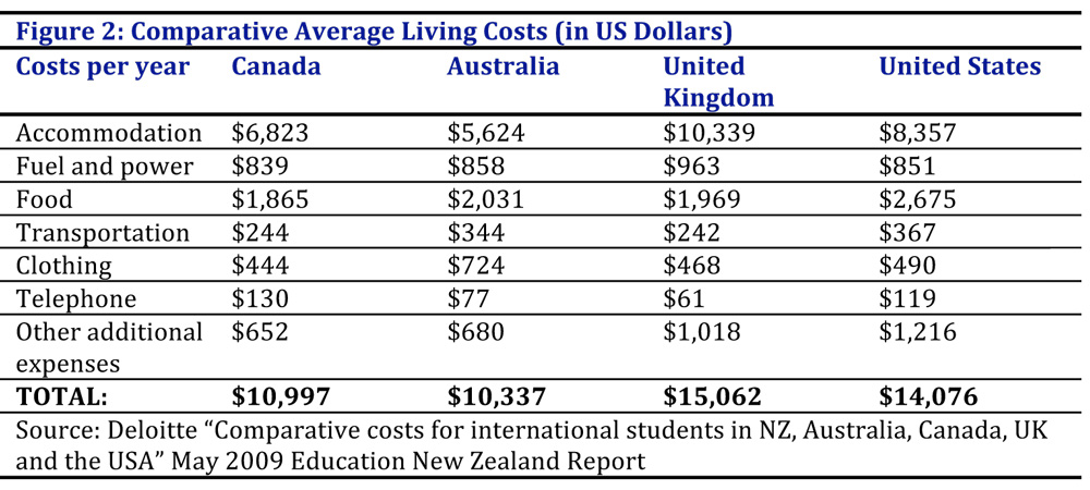 جدول مقایسه ی بین هزینه های تحصیل در کانادا و سایر کشورها